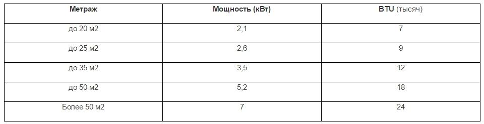 Таблица выбора кондиционера по площади